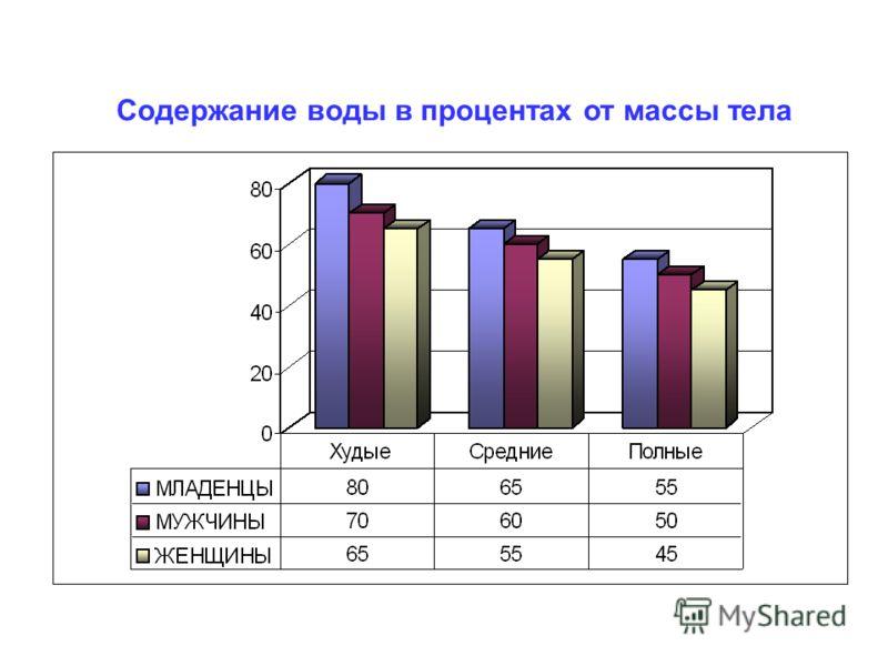 Содержание воды в процентах от массы тела