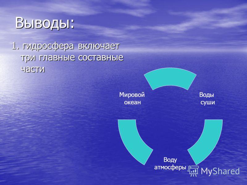 1. гидросфера включает три главные составные части Воды суши Воду атмосферы Мировой океанВыводы: