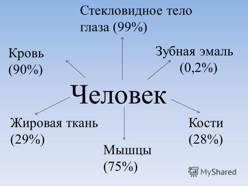Человек Кровь (90%) Жировая ткань (29%) Мышцы (75%) Кости (28%) Зубная эмаль (0,2%) Стекловидное тело глаза (99%)