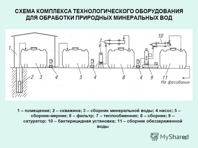 10 СХЕМА КОМПЛЕКСА ТЕХНОЛОГИЧЕСКОГО ОБОРУДОВАНИЯ ДЛЯ ОБРАБОТКИ ПРИРОДНЫХ МИНЕРАЛЬНЫХ ВОД 1 – помещение; 2 – скважина; 3 – сборник минеральной воды; 4 насос; 5 – сборник-мерник; 6 – фильтр; 7 – теплообменник; 8 – сборник; 9 – сатуратор; 10 – бактерици