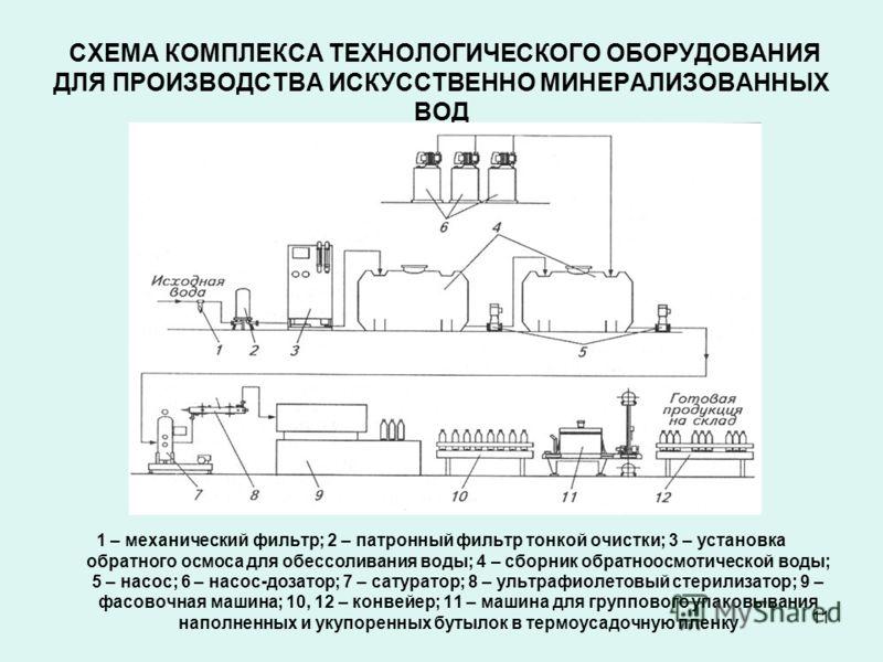11 СХЕМА КОМПЛЕКСА ТЕХНОЛОГИЧЕСКОГО ОБОРУДОВАНИЯ ДЛЯ ПРОИЗВОДСТВА ИСКУССТВЕННО МИНЕРАЛИЗОВАННЫХ ВОД 1 – механический фильтр; 2 – патронный фильтр тонкой очистки; 3 – установка обратного осмоса для обессоливания воды; 4 – сборник обратноосмотической в