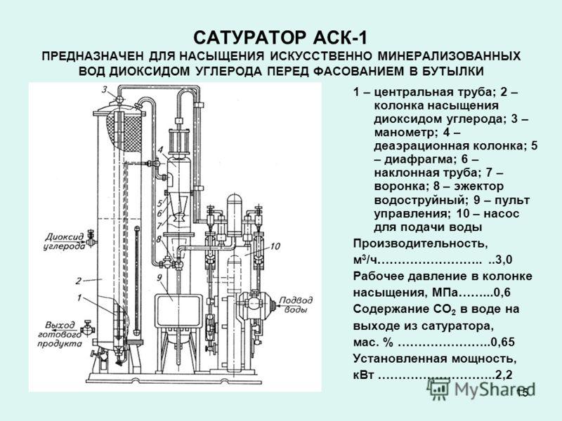 15 САТУРАТОР АСК-1 ПРЕДНАЗНАЧЕН ДЛЯ НАСЫЩЕНИЯ ИСКУССТВЕННО МИНЕРАЛИЗОВАННЫХ ВОД ДИОКСИДОМ УГЛЕРОДА ПЕРЕД ФАСОВАНИЕМ В БУТЫЛКИ 1 – центральная труба; 2 – колонка насыщения диоксидом углерода; 3 – манометр; 4 – деаэрационная колонка; 5 – диафрагма; 6 –