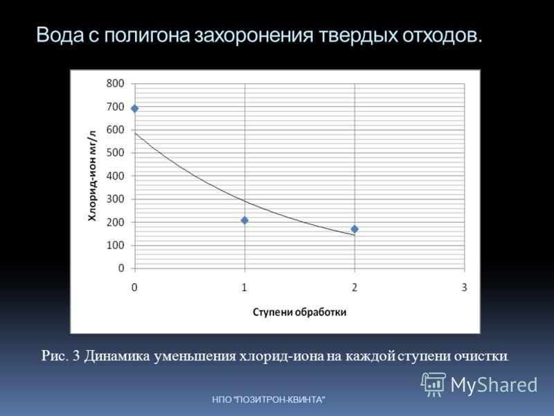 Вода с полигона захоронения твердых отходов. НПО ПОЗИТРОН-КВИНТА Рис. 3 Динамика уменьшения хлорид-иона на каждой ступени очистки.