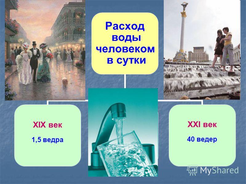 Расход воды человеком в сутки ХIХ век 1,5 ведра ХХI век 40 ведер