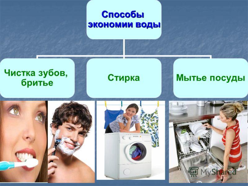 Способы экономии воды Чистка зубов, бритье Стирка Мытье посуды