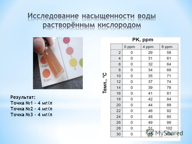 Результат: Точка 1 – 4 мг/л Точка 2 – 4 мг/л Точка 3 – 4 мг/л