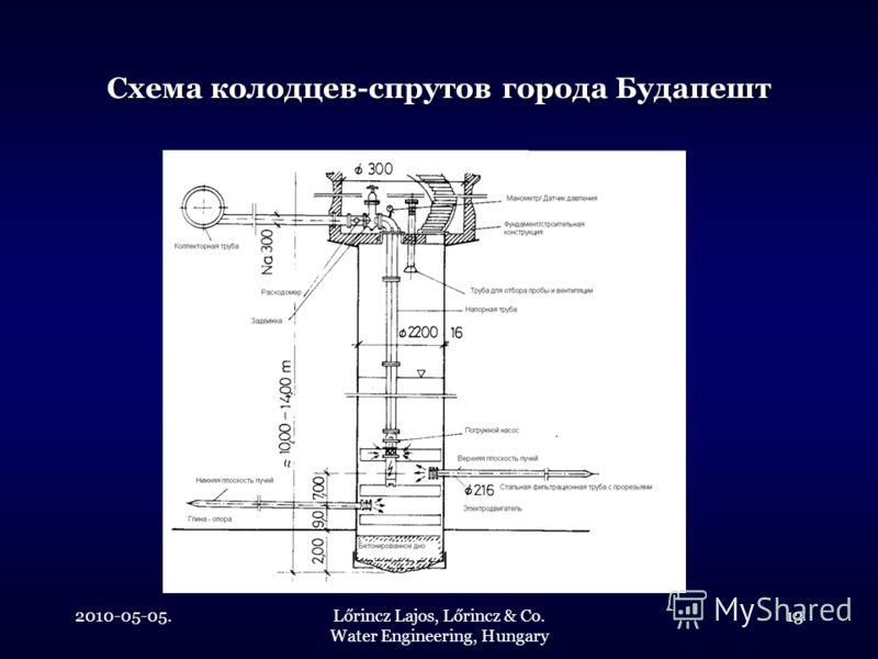 2010-05-05.Lőrincz Lajos, Lőrincz & Co. Water Engineering, Hungary 13 Схема колодцев-спрутов города Будапешт