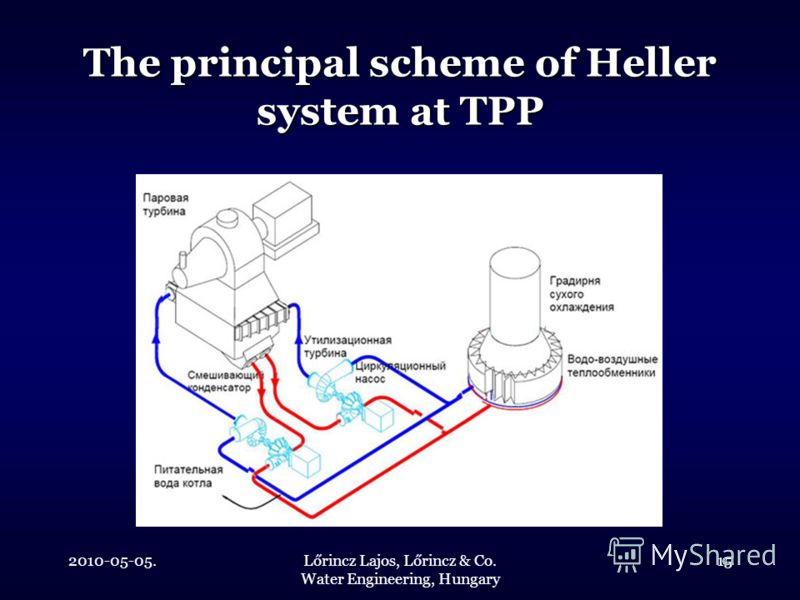 2010-05-05.Lőrincz Lajos, Lőrincz & Co. Water Engineering, Hungary 15 The principal scheme of Heller system at TPP