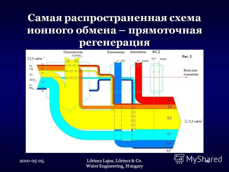 2010-05-05.Lőrincz Lajos, Lőrincz & Co. Water Engineering, Hungary 25 Самая распространенная схема ионного обмена – прямоточная регенерация