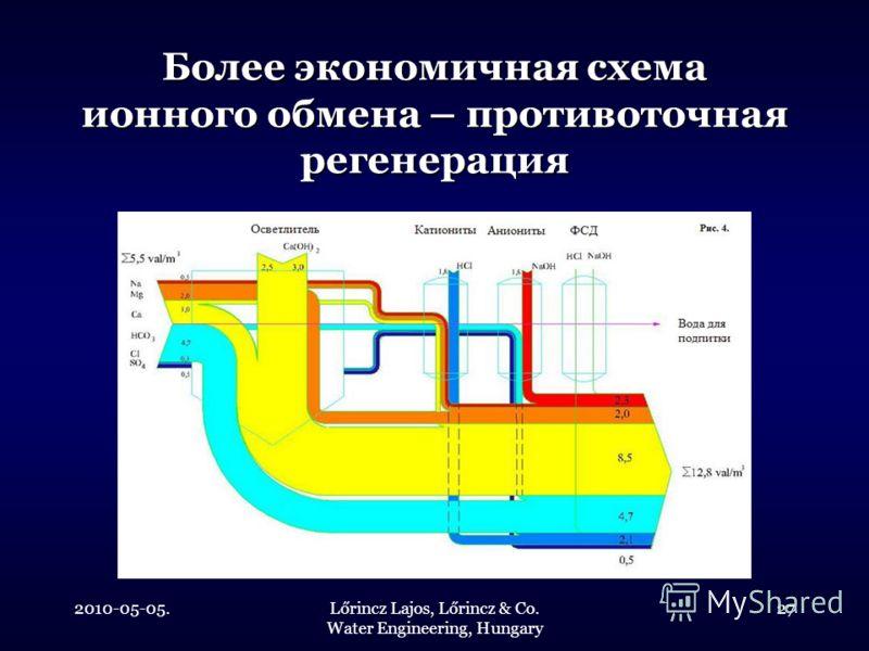 2010-05-05.Lőrincz Lajos, Lőrincz & Co. Water Engineering, Hungary 27 Более экономичная схема ионного обмена – противоточная регенерация