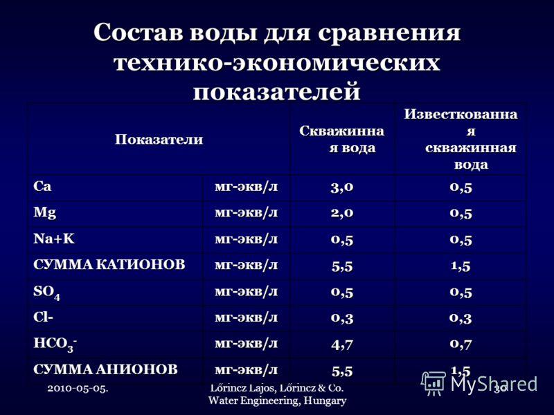 2010-05-05.Lőrincz Lajos, Lőrincz & Co. Water Engineering, Hungary 30 Состав воды для сравнения технико-экономических показателей Показатели Скважинна я вода Известкованна я скважинная вода Caмг-экв/л3,00,5 Mgмг-экв/л2,00,5 Na+Kмг-экв/л0,50,5 СУММА К