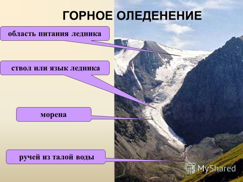 область питания ледника ствол или язык ледника ручей из талой воды морена ГОРНОЕ ОЛЕДЕНЕНИЕ