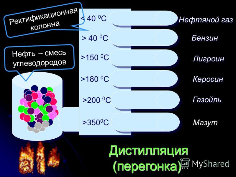 Нефтяной газ Бензин Лигроин Керосин Керосин Газойль Мазут Дистилляция (перегонка) Дистилляция (перегонка) Нефть – смесь углеводородов Ректификационная колонна < 40 0 С > 40 0 С >150 0 С >180 0 С >200 0 С >350 0 C