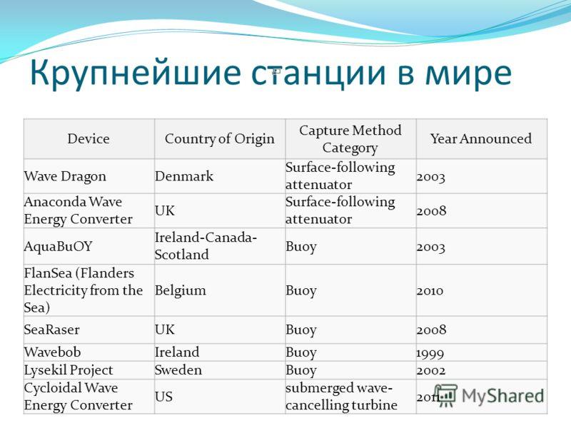 Крупнейшие станции в мире DeviceCountry of Origin Capture Method Category Year Announced Wave DragonDenmark Surface-following attenuator 2003 Anaconda Wave Energy Converter UK Surface-following attenuator 2008 AquaBuOY Ireland-Canada- Scotland Buoy20