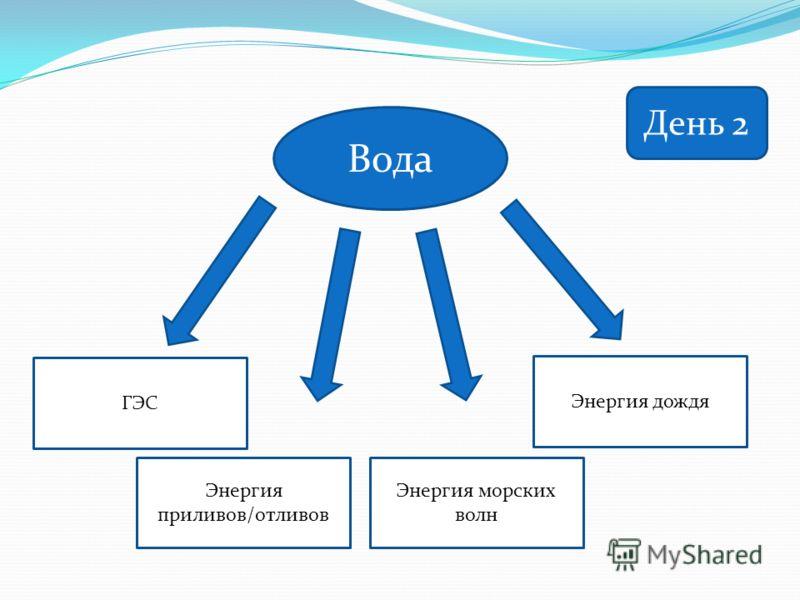 Вода ГЭС Энергия приливов/отливов Энергия морских волн Энергия дождя День 2
