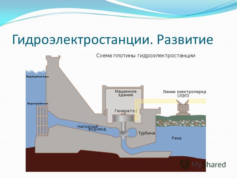 Гидроэлектростанции. Развитие