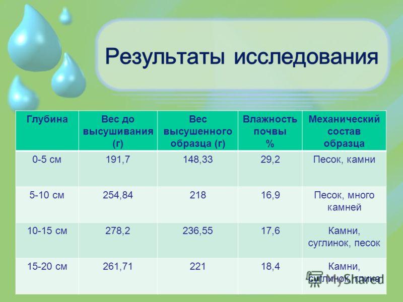 ГлубинаВес до высушивания (г) Вес высушенного образца (г) Влажность почвы % Механический состав образца 0-5 см191,7148,3329,2Песок, камни 5-10 см254,8421816,9Песок, много камней 10-15 см278,2236,5517,6Камни, суглинок, песок 15-20 см261,7122118,4Камни