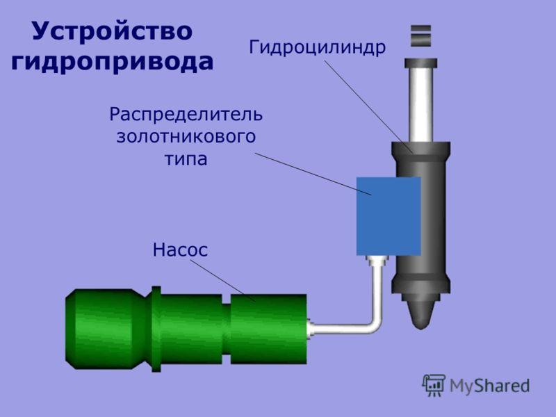 Гидроцилиндр Распределитель золотникового типа Насос Устройство гидропривода