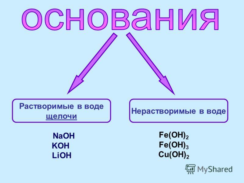 Растворимые в воде щелочи Нерастворимые в воде NaOH KOH LiOH Fe(OH) 2 Fe(OH) 3 Cu(OH) 2