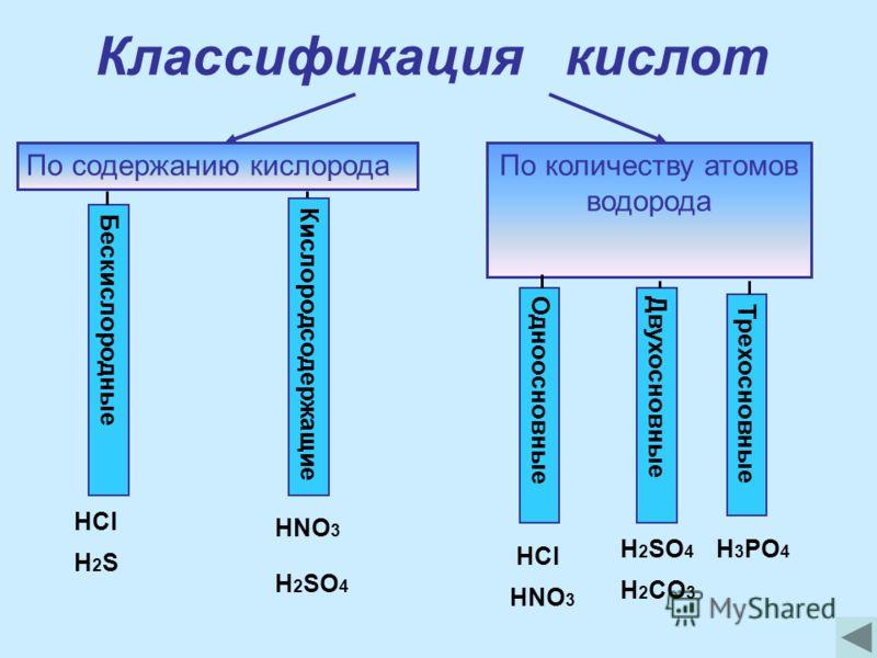Классификация кислот По содержанию кислородаПо количеству атомов водорода Кислородсодержащие Бескислородные ОдноосновныеДвухосновные Трехосновные HCl H2SH2S HNO 3 H 2 SO 4 HCl HNO 3 H 2 SO 4 H 2 CO 3 H 3 PO 4