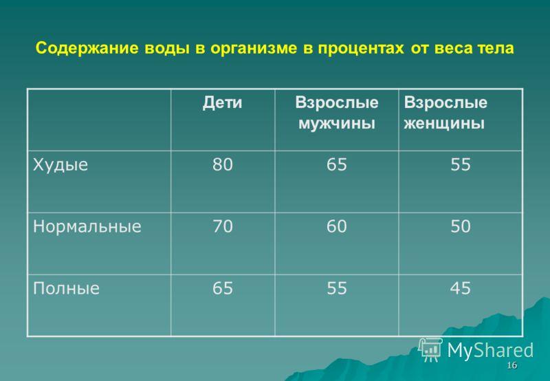 16 Cодержание воды в организме в процентах от веса тела ДетиВзрослые мужчины Взрослые женщины Худые806555 Нормальные706050 Полные655545