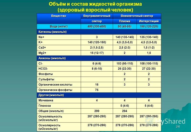 24 Объём и состав жидкостей организма (здоровый взрослый человек)ВеществоВнутриклеточный Внеклеточный сектор секторПлазмаИнтерстиций Вода (мл/кг) 400 (330-450) 50 (45-55) 150 (120-220) Катионы (ммоль/л) Na+3 140 (135-145) 135 (130-140) K+ 140 (120-16