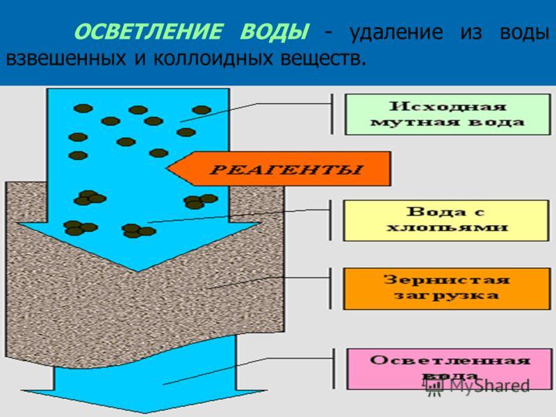 ОСВЕТЛЕНИЕ ВОДЫ - удаление из воды взвешенных и коллоидных веществ.