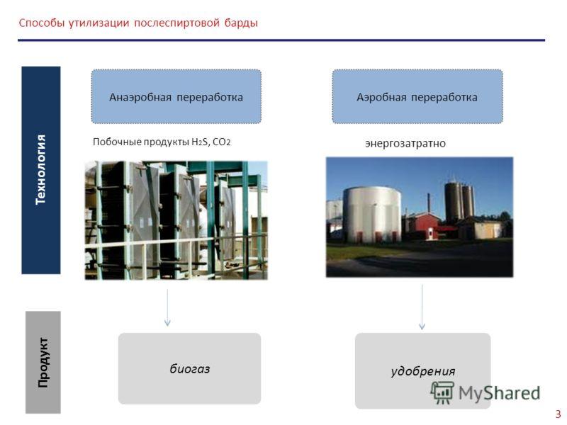 Способы утилизации послеспиртовой барды Аэробная переработкаАнаэробная переработка биогаз удобрения Технология Продукт 3 энергозатратно Побочные продукты H 2 S, CO 2