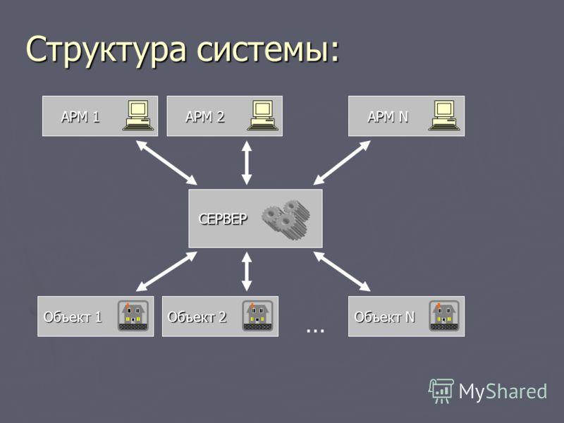 Структура системы: СЕРВЕР Объект 1 Объект 2 Объект N … АРМ 1 АРМ 2 АРМ N