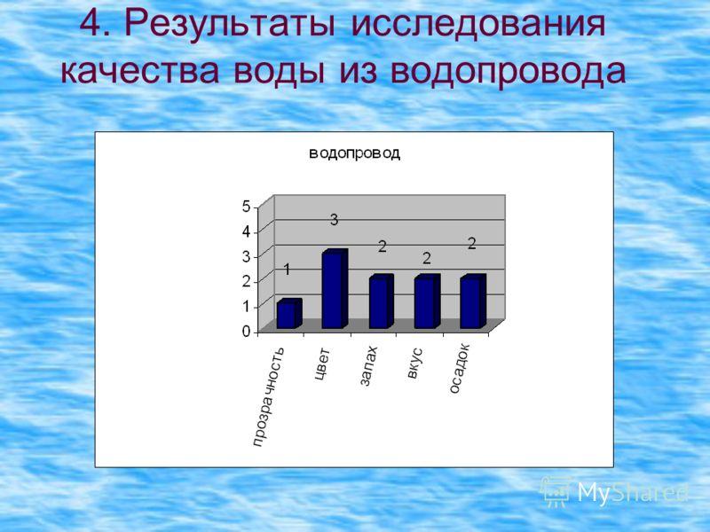 4. Результаты исследования качества воды из водопровода
