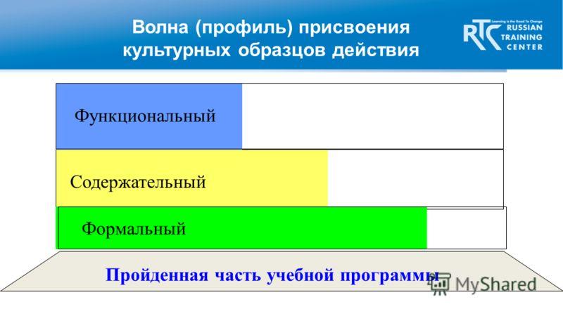 Волна (профиль) присвоения культурных образцов действия Содержательный Формальный Функциональный Пройденная часть учебной программы