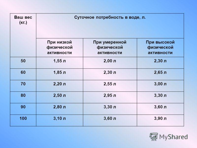 Ваш вес (кг.) Суточное потребность в воде, л. При низкой физической активности При умеренной физической активности При высокой физической активности 501,55 л2,00 л2,30 л 601,85 л2,30 л2,65 л 702,20 л2,55 л3,00 л 802,50 л2,95 л3,30 л 902,80 л3,30 л3,6