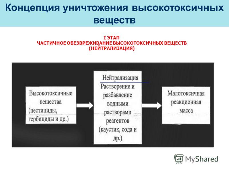 I ЭТАП ЧАСТИЧНОЕ ОБЕЗВРЕЖИВАНИЕ ВЫСОКОТОКСИЧНЫХ ВЕЩЕСТВ (НЕЙТРАЛИЗАЦИЯ) Концепция уничтожения высокотоксичных веществ