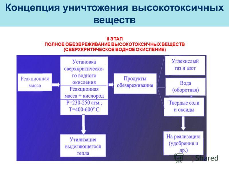 II ЭТАП ПОЛНОЕ ОБЕЗВРЕЖИВАНИЕ ВЫСОКОТОКСИЧНЫХ ВЕЩЕСТВ (СВЕРХКРИТИЧЕСКОЕ ВОДНОЕ ОКИСЛЕНИЕ)