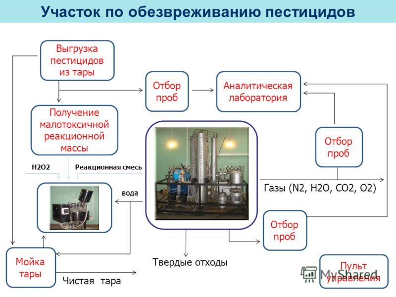 Выгрузка пестицидов из тары Получение малотоксичной реакционной массы Мойка тары СКВО-5 Отбор проб Аналитическая лаборатория Отбор проб Пульт управления Газы (N2, H2O, CO2, O2) Чистая тара вода Реакционная смесьН2О2 Твердые отходы Участок по обезвреж