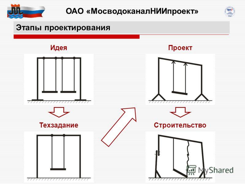 ОАО «МосводоканалНИИпроект» 15 100106833 Этапы проектирования Идея Техзадание Проект Строительство