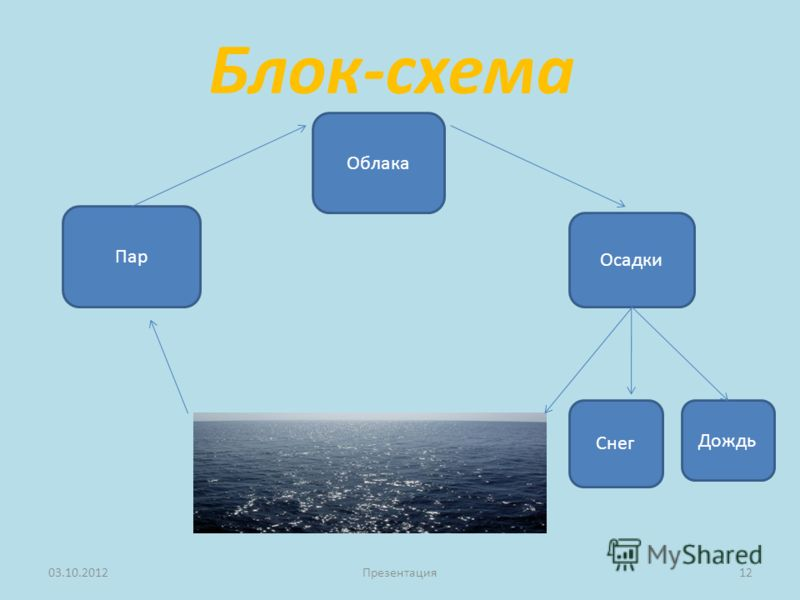 Блок-схема 23.08.2012Презентация12 Облака Осадки Пар Снег Дождь