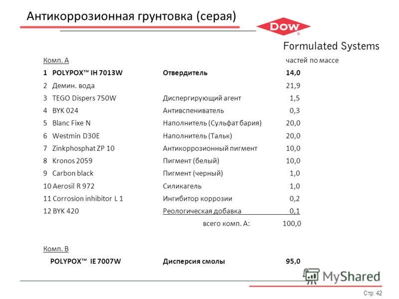 Антикоррозионная грунтовка (серая) Комп. A частей по массе 1 POLYPOX IH 7013WОтвердитель 14,0 2 Демин. вода 21,9 3 TEGO Dispers 750WДиспергирующий агент 1,5 4 BYK 024Антивспениватель 0,3 5 Blanc Fixe NНаполнитель (Сульфат бария) 20,0 6 Westmin D30EНа