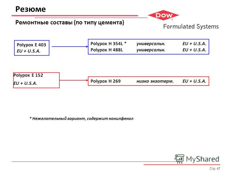 Стр. 47 Резюме Ремонтные составы (по типу цемента) Polypox E 152 EU + U.S.A. Polypox H 354L *универсальн.EU + U.S.A. Polypox H 488Lуниверсальн.EU + U.S.A. Polypox H 269низко экзотерм.EU + U.S.A. Polypox E 403 EU + U.S.A. * Нежелательный вариант, соде