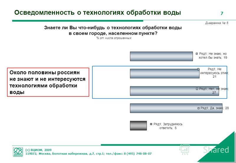 (с) ВЦИОМ, 2009 119072, Москва, Болотная набережная, д.7, стр.1; тел./факс: 8 (495) 748-08-07 7 Осведомленность о технологиях обработки воды Знаете ли Вы что-нибудь о технологиях обработки воды в своем городе, населенном пункте? % от числа опрошенных