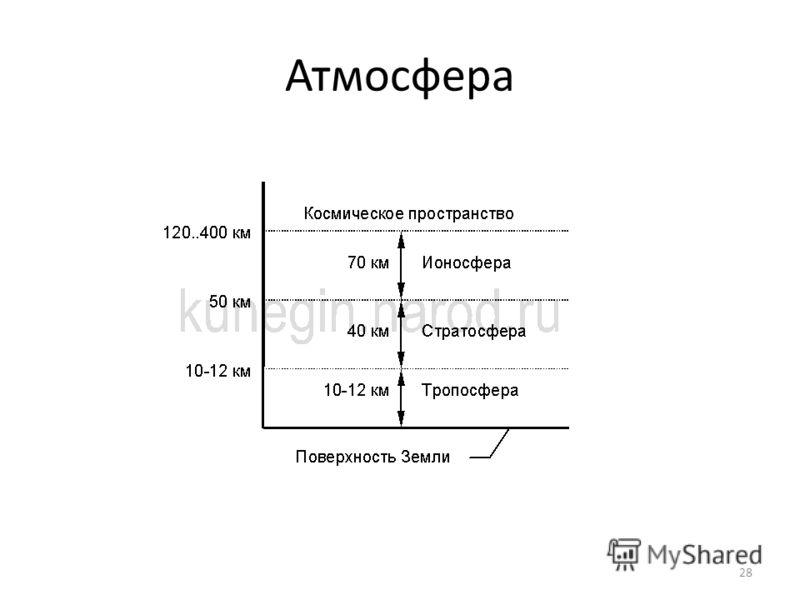 Атмосфера 28