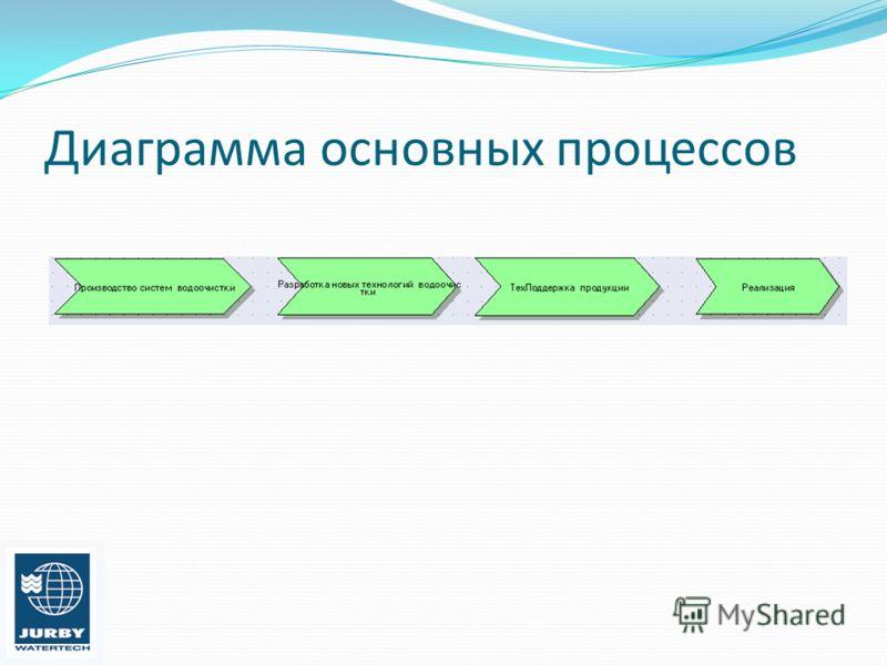 Диаграмма основных процессов