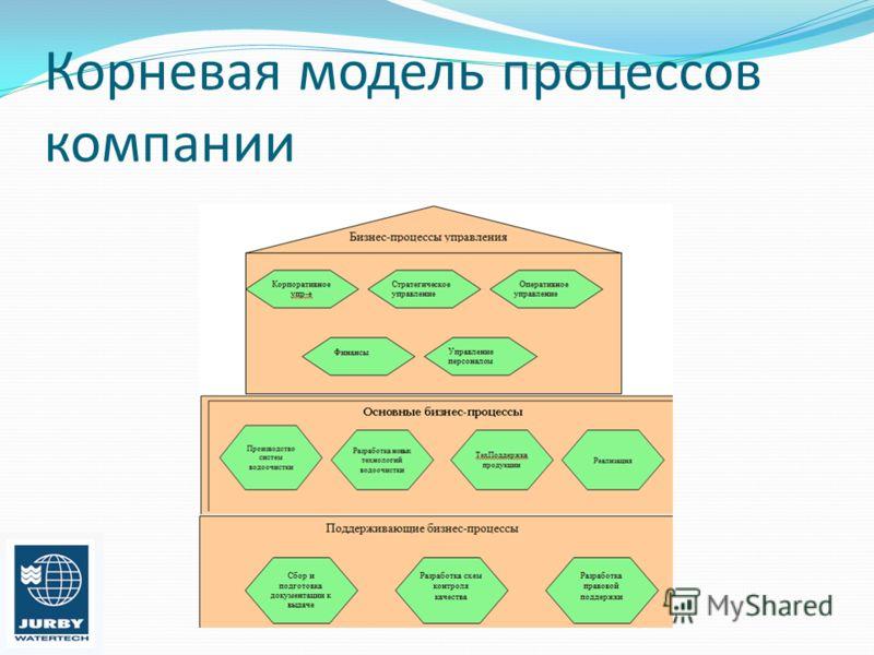 Корневая модель процессов компании
