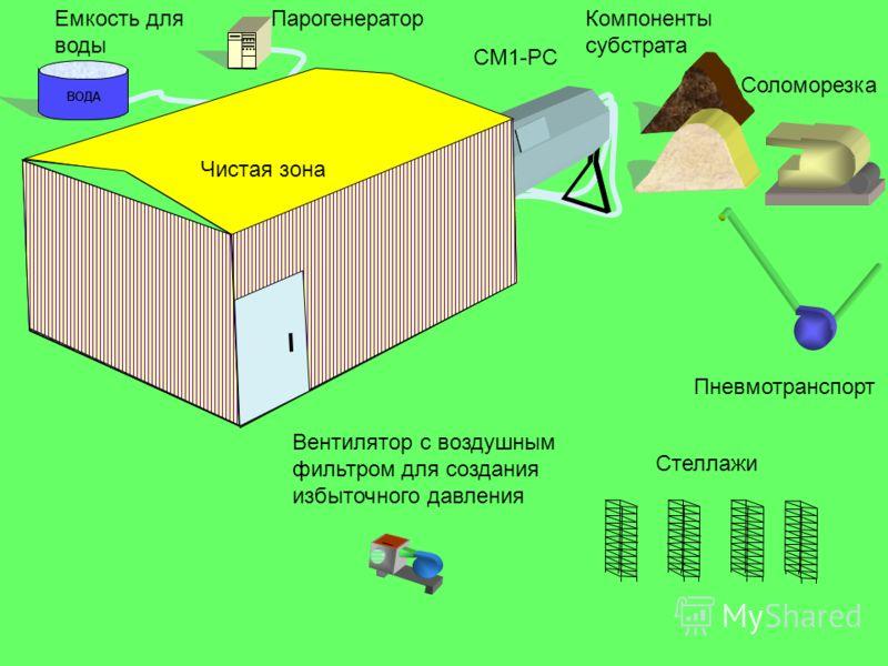 ВОДА ПарогенераторКомпоненты субстрата Соломорезка Пневмотранспорт Емкость для воды Стеллажи Вентилятор с воздушным фильтром для создания избыточного давления СМ1-РС Чистая зона
