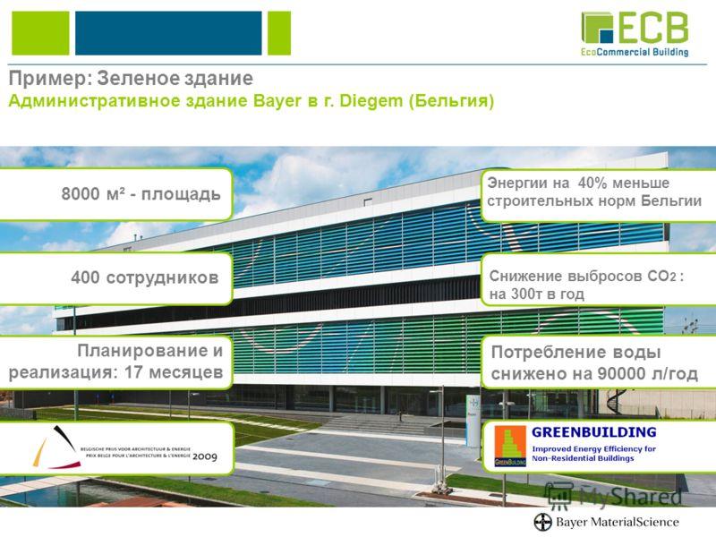 Энергии на 40% меньше строительных норм Бельгии Снижение выбросов CO 2 : на 300т в год Планирование и реализация: 17 месяцев 400 сотрудников 8000 м² - площадь Потребление воды снижено на 90000 л/год Пример: Зеленое здание Административное здание Baye