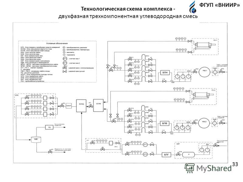 двурооооооо Технологическая схема комплекса - двухфазная трехкомпонентная углеводородная смесь ФГУП «ВНИИР» 33