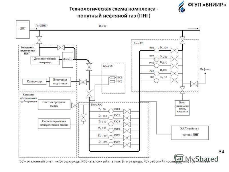 Технологическая схема комплекса - попутный нефтяной газ (ПНГ) ЭС – эталонный счетчик 1-го разряда, РЭС- эталонный счетчик 2-го разряда, РС- рабочий (исследуемый) счетчик газа ФГУП «ВНИИР» 34
