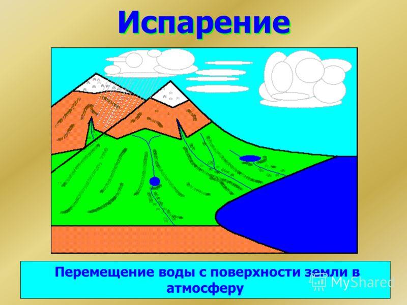 Испарение Перемещение воды с поверхности земли в атмосферу