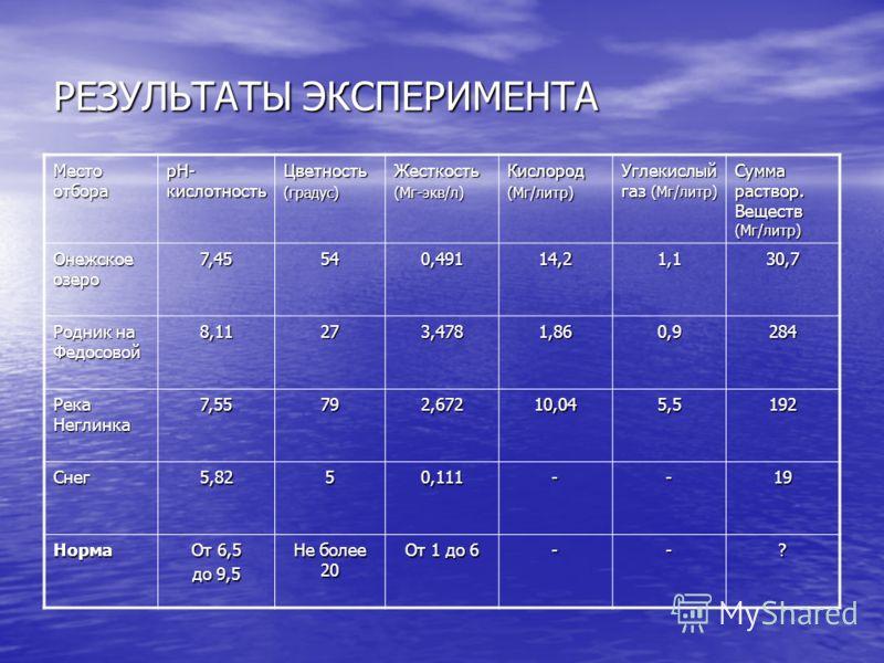 РЕЗУЛЬТАТЫ ЭКСПЕРИМЕНТА Место отбора pH- кислотность Цветность(градус)Жесткость(Мг-экв/л)Кислород(Мг/литр) Углекислый газ (Мг/литр) Сумма раствор. Веществ (Мг/литр) Онежское озеро 7,45540,49114,21,130,7 Родник на Федосовой 8,11273,4781,860,9284 Река