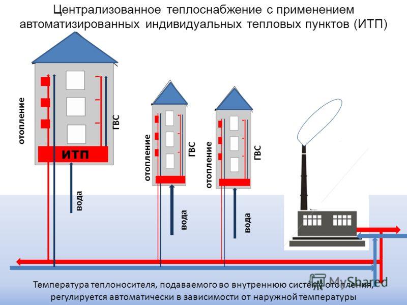 Централизованное теплоснабжение с применением автоматизированных индивидуальных тепловых пунктов (ИТП) ГВС отопление ГВС отопление ГВС отопление ИТП Температура теплоносителя, подаваемого во внутреннюю систему отопления, регулируется автоматически в